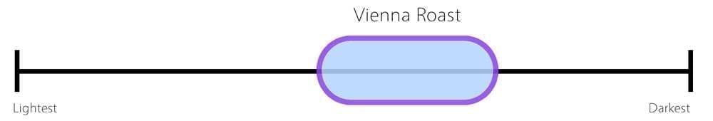 Vienna-Roast